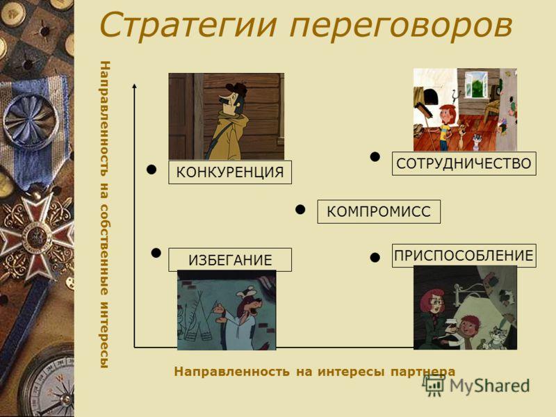 Стратегии переговоров Направленность на собственные интересы Направленность на интересы партнера КОНКУРЕНЦИЯ ИЗБЕГАНИЕ СОТРУДНИЧЕСТВО ПРИСПОСОБЛЕНИЕ КОМПРОМИСС