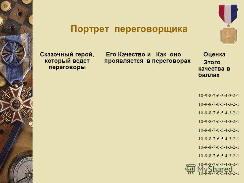 Портрет переговорщика Сказочный герой, который ведет переговоры Его Качество и Как оно проявляется в переговорах Оценка Этого качества в баллах 10-9-8-7-6-5-4-3-2-1