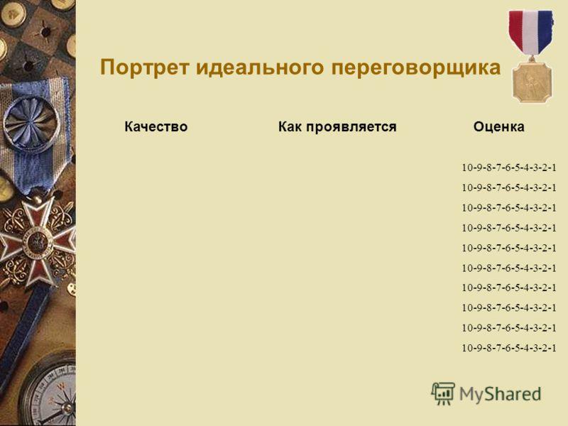 Портрет идеального переговорщика Качество Как проявляется Оценка 10-9-8-7-6-5-4-3-2-1