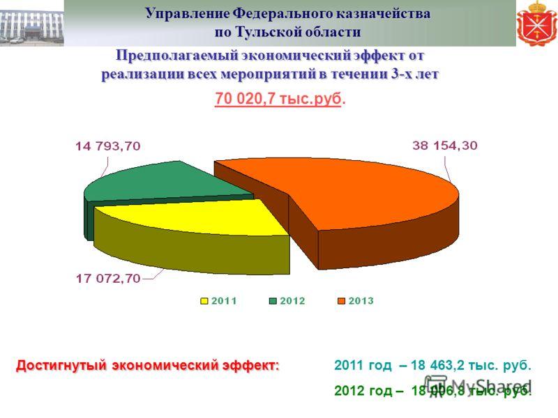 Предполагаемый экономический эффект от реализации всех мероприятий в течении 3-х лет Достигнутый экономический эффект: Достигнутый экономический эффект: 2011 год – 18 463,2 тыс. руб. 2012 год – 18 006,8 тыс. руб. 70 020,7 тыс.руб. Управление Федераль