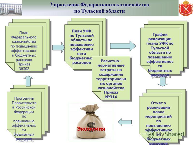Управление Федерального казначейства по Тульской области Программа Правительств а Российской Федерации по повышению эффективнос ти бюджетных расходов Программа Правительств а Российской Федерации по повышению эффективнос ти бюджетных расходов План Фе