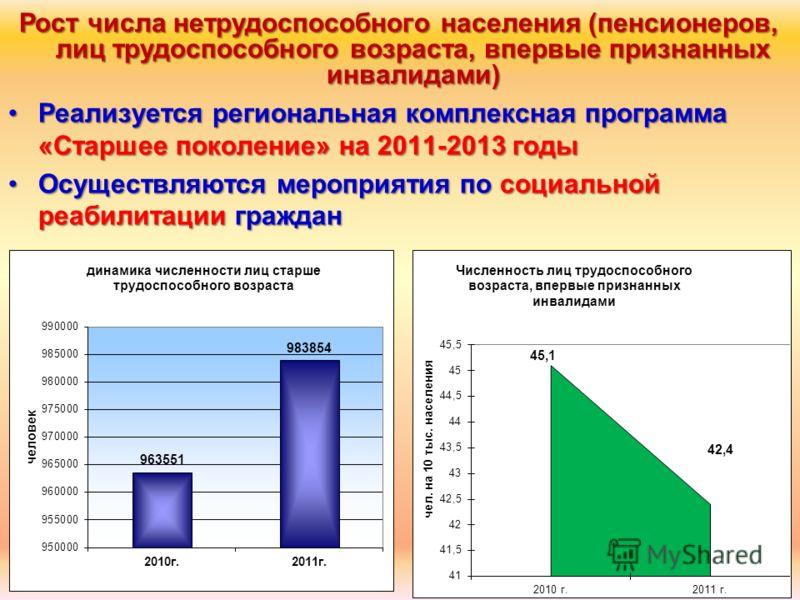 Реализуется региональная комплексная программа «Старшее поколение» на 2011-2013 годыРеализуется региональная комплексная программа «Старшее поколение» на 2011-2013 годы Осуществляются мероприятия по социальной реабилитации гражданОсуществляются мероп