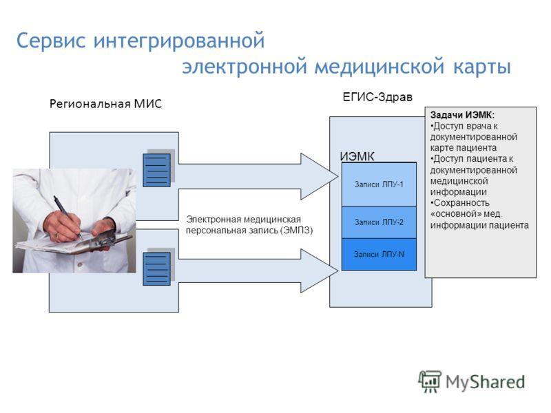 Сервис интегрированной электронной медицинской карты Региональная МИС ЕГИС-Здрав Электронная медицинская персональная запись (ЭМПЗ) Задачи ИЭМК: Доступ врача к документированной карте пациента Доступ пациента к документированной медицинской информаци