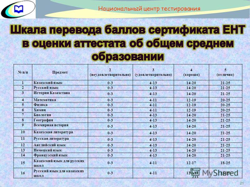 21 п/пПредмет 2 (неудовлетворительно) 3 (удовлетворительно) 4 (хорошо) 5 (отлично) 1Казахский язык 0-34-1314-2021-25 2Русский язык 0-34-1314-2021-25 3История Казахстана 0-34-1314-2021-25 4Математика 0-34-1112-1920-25 5Физика 0-34-1112-1920-25 6Химия