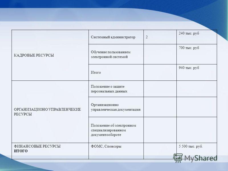 КАДРОВЫЕ РЕСУРСЫ Системный администратор2 240 тыс. руб Обучение пользованием электронной системой 700 тыс. руб Итого 940 тыс. руб ОРГАНИЗАЦИОНО УПРАВЛЕНЧЕКИЕ РЕСУРСЫ Положение о защите персональных данных Организационно управленческая документация По
