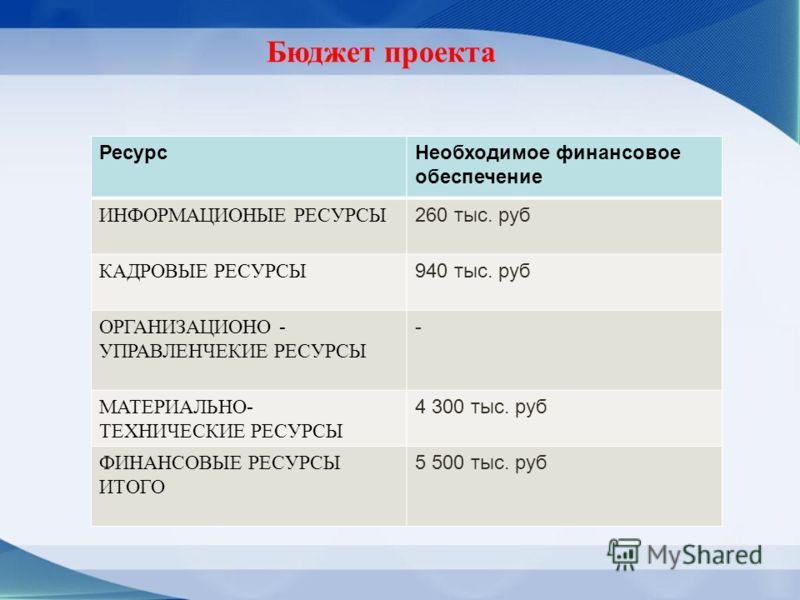 РесурсНеобходимое финансовое обеспечение ИНФОРМАЦИОНЫЕ РЕСУРСЫ 260 тыс. руб КАДРОВЫЕ РЕСУРСЫ 940 тыс. руб ОРГАНИЗАЦИОНО - УПРАВЛЕНЧЕКИЕ РЕСУРСЫ - МАТЕРИАЛЬНО- ТЕХНИЧЕСКИЕ РЕСУРСЫ 4 300 тыс. руб ФИНАНСОВЫЕ РЕСУРСЫ ИТОГО 5 500 тыс. руб Бюджет проекта