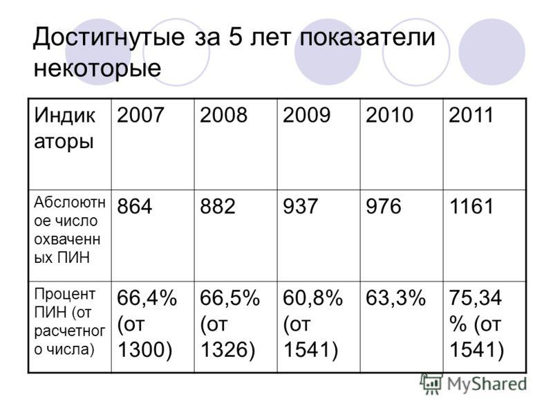 Достигнутые за 5 лет показатели некоторые Индик аторы 20072008200920102011 Абслоютн ое число охваченн ых ПИН 8648829379761161 Процент ПИН (от расчетног о числа) 66,4% (от 1300) 66,5% (от 1326) 60,8% (от 1541) 63,3%75,34 % (от 1541)