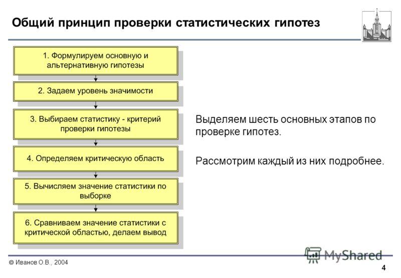 4 Иванов О.В., 2004 Общий принцип проверки статистических гипотез Выделяем шесть основных этапов по проверке гипотез. Рассмотрим каждый из них подробнее.