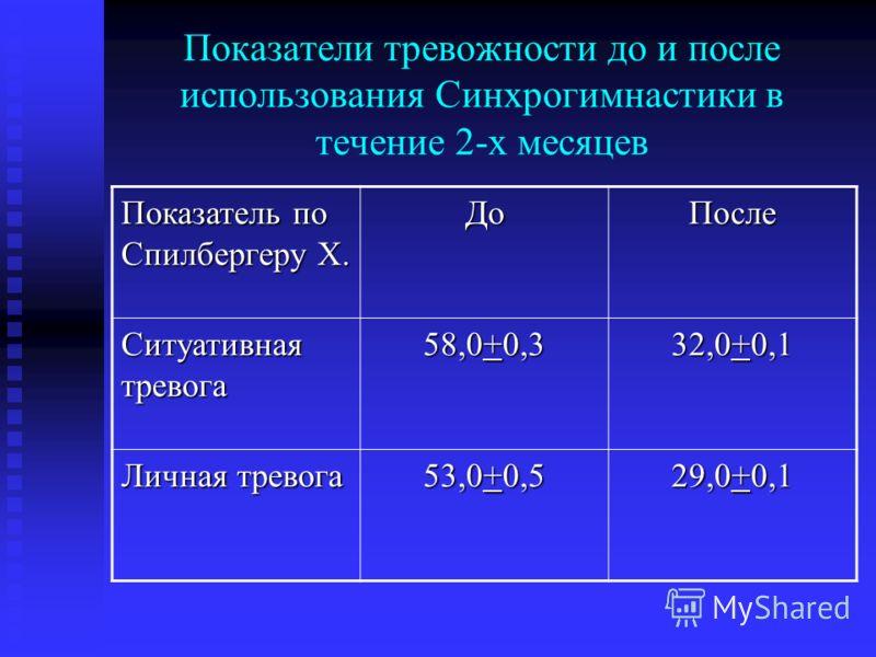 Показатели тревожности до и после использования Синхрогимнастики в течение 2-х месяцев Показатель по Спилбергеру Х. ДоПосле Ситуативная тревога 58,0+0,3 32,0+0,1 Личная тревога 53,0+0,5 29,0+0,1