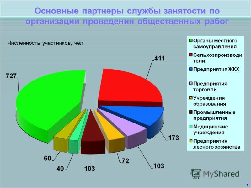 Основные партнеры службы занятости по организации проведения общественных работ 7