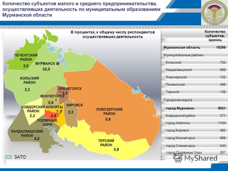 Количество субъектов малого и среднего предпринимательства, осуществлявших деятельность по муниципальным образованиям Мурманской области 52,0 3,0 2,3 3,3 2,3 7,3 1,6 4,2 0,8 2,3 5,9 Количество субъектов, единиц Мурманская область16399 Муниципальные р