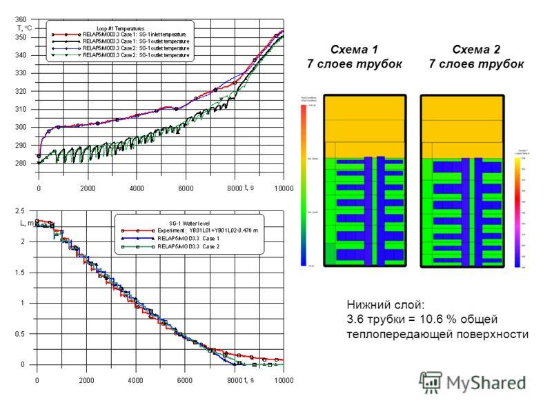 Схема 1 7 слоев трубок Схема 2 7 слоев трубок Нижний слой: 3.6 трубки = 10.6 % общей теплопередающей поверхности