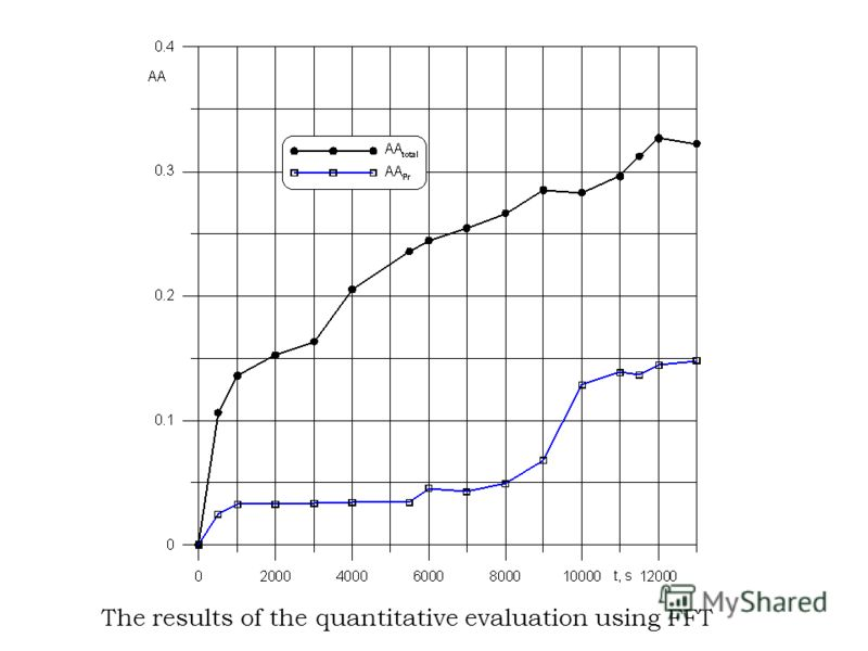 The results of the quantitative evaluation using FFT