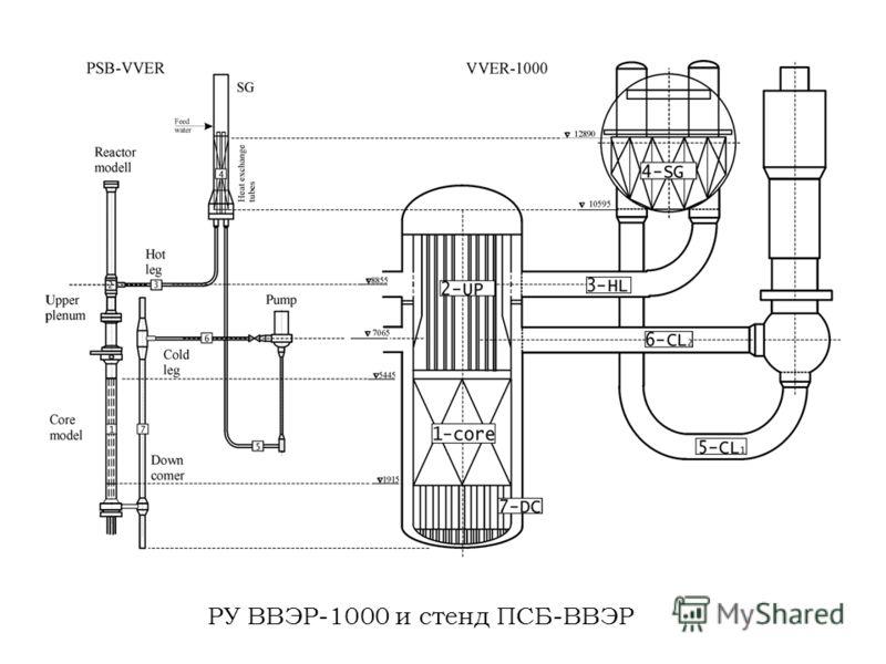 РУ ВВЭР-1000 и стенд ПСБ-ВВЭР