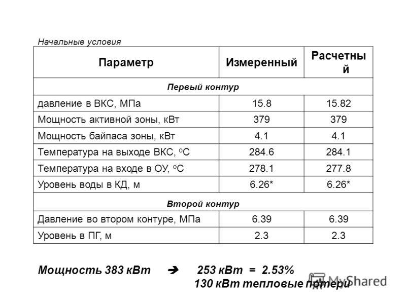 ПараметрИзмеренный Расчетны й Первый контур давление в ВКС, МПа 15.8 15.82 Мощность активной зоны, кВт 379 Мощность байпаса зоны, кВт 4.1 Температура на выходе ВКС, o C 284.6 284.1 Температура на входе в ОУ, o C 278.1 277.8 Уровень воды в КД, м6.26*
