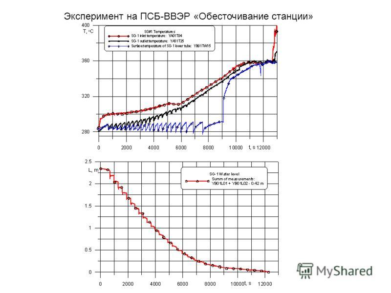 Эксперимент на ПСБ-ВВЭР «Обесточивание станции»