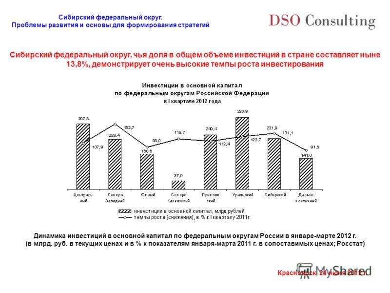 Сибирский федеральный округ. Проблемы развития и основы для формирования стратегий Красноярск, 24 июня 2012 г. Сибирский федеральный округ, чья доля в общем объеме инвестиций в стране составляет ныне 13,8%, демонстрирует очень высокие темпы роста инв