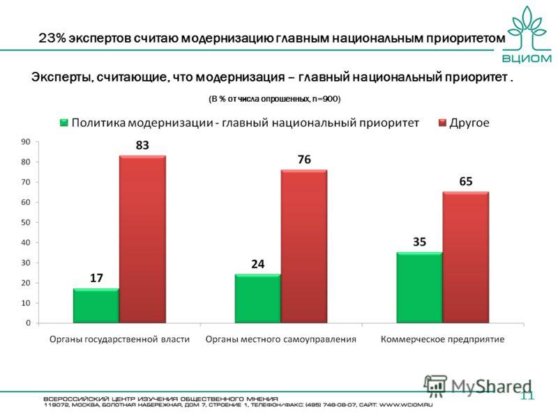23% экспертов считаю модернизацию главным национальным приоритетом 11 Эксперты, считающие, что модернизация – главный национальный приоритет. (В % от числа опрошенных, n=900)