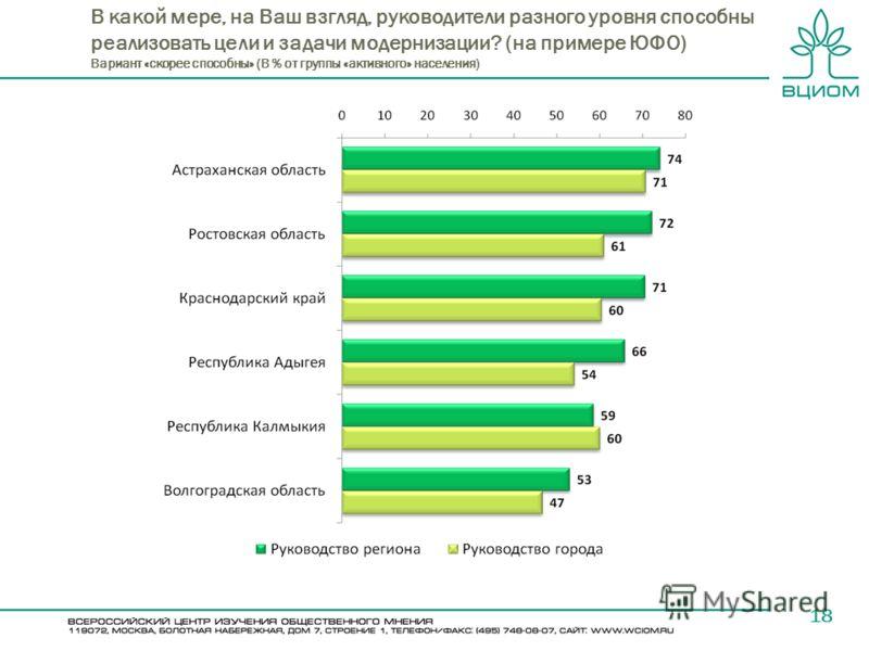 В какой мере, на Ваш взгляд, руководители разного уровня способны реализовать цели и задачи модернизации? (на примере ЮФО) Вариант «скорее способны» (В % от группы «активного» населения) 18