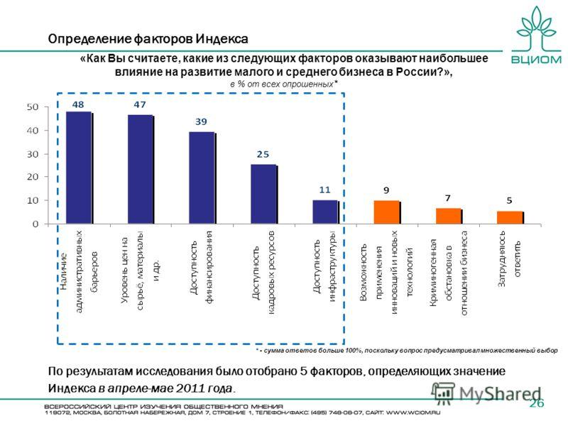 Определение факторов Индекса 26 «Как Вы считаете, какие из следующих факторов оказывают наибольшее влияние на развитие малого и среднего бизнеса в России?», в % от всех опрошенных * * - сумма ответов больше 100%, поскольку вопрос предусматривал множе