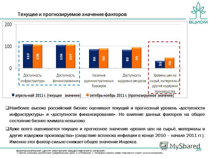 Текущее и прогнозируемое значение факторов 28 Наиболее высоко российский бизнес оценивает текущий и прогнозный уровень «доступности инфраструктуры» и «доступности финансирования». Но влияние данных факторов на общее состояние бизнес-климата невысоко.