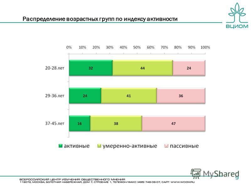 Распределение возрастных групп по индексу активности 9