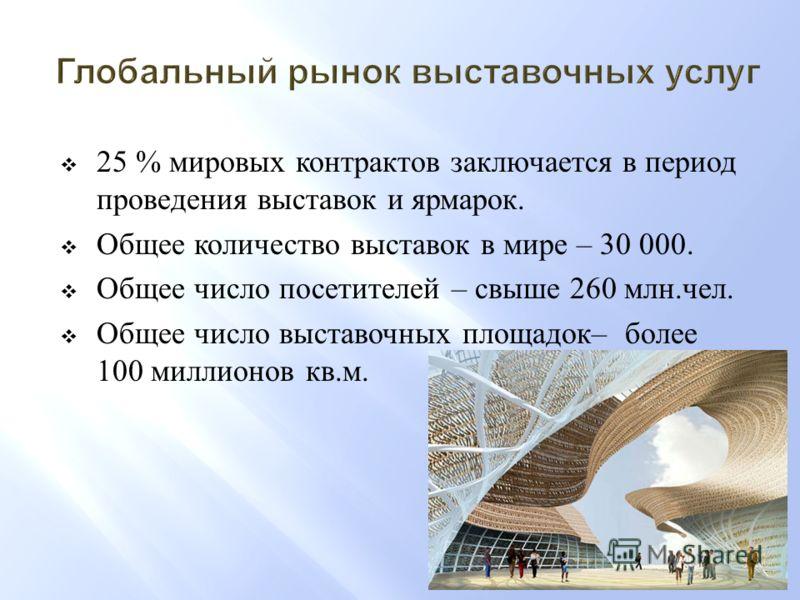 25 % мировых контрактов заключается в период проведения выставок и ярмарок. Общее количество выставок в мире – 30 000. Общее число посетителей – свыше 260 млн. чел. Общее число выставочных площадок – более 100 миллионов кв. м.