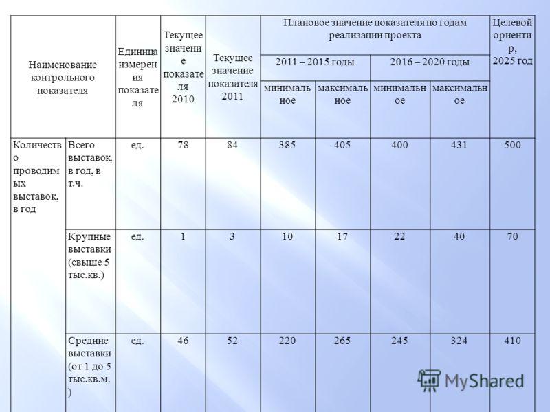 Наименование контрольного показателя Единица измерен ия показате ля Текущее значени е показате ля 2010 Текущее значение показателя 2011 Плановое значение показателя по годам реализации проекта Целевой ориенти р, 2025 год 2011 – 2015 годы2016 – 2020 г
