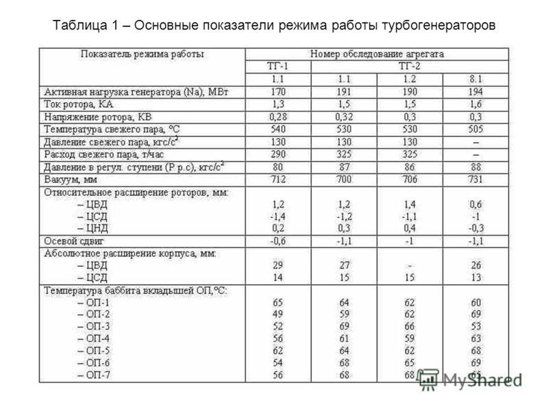 Таблица 1 – Основные показатели режима работы турбогенераторов