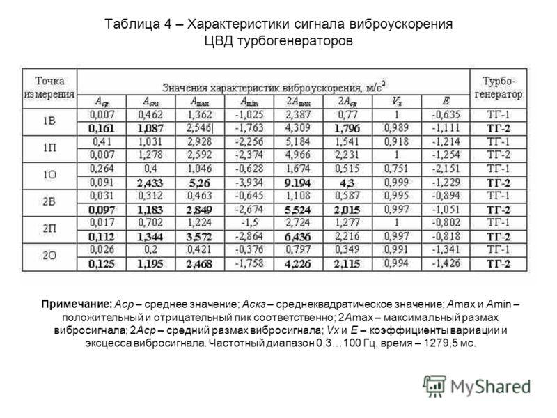 Таблица 4 – Характеристики сигнала виброускорения ЦВД турбогенераторов Примечание: Аср – среднее значение; Аскз – среднеквадратическое значение; Аmax и Amin – положительный и отрицательный пик соответственно; 2Amax – максимальный размах вибросигнала;