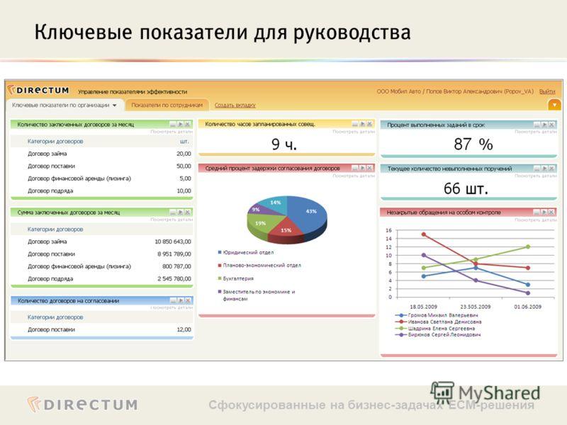 Сфокусированные на бизнес-задачах ECM-решения Ключевые показатели для руководства