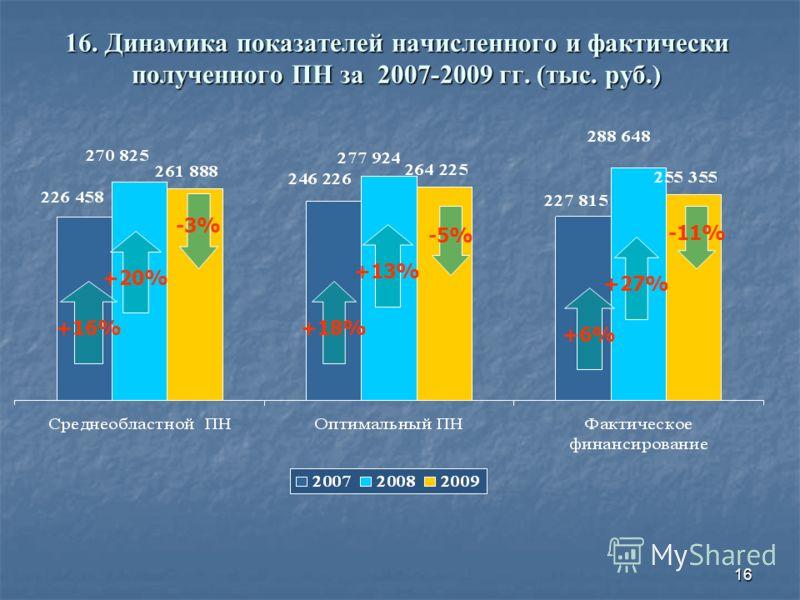 16 16. Динамика показателей начисленного и фактически полученного ПН за 2007-2009 гг. (тыс. руб.) +16% +18% +20% +13% +27% +6% -3% -5% -11%