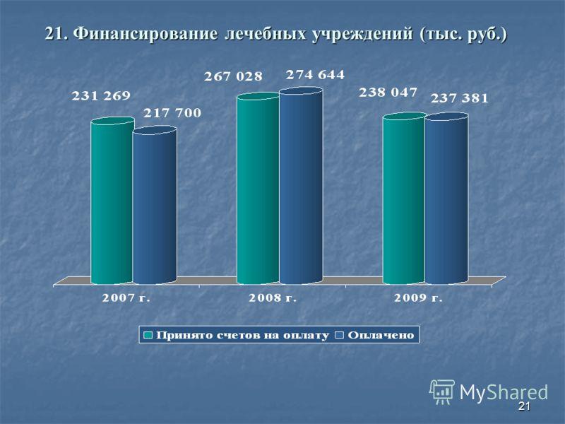 21 21. Финансирование лечебных учреждений (тыс. руб.)