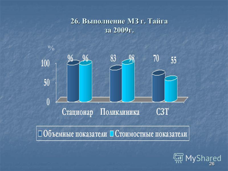 26 26. Выполнение МЗ г. Тайга за 2009г. %