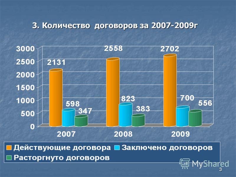 3 3. Количество договоров за 2007-2009г