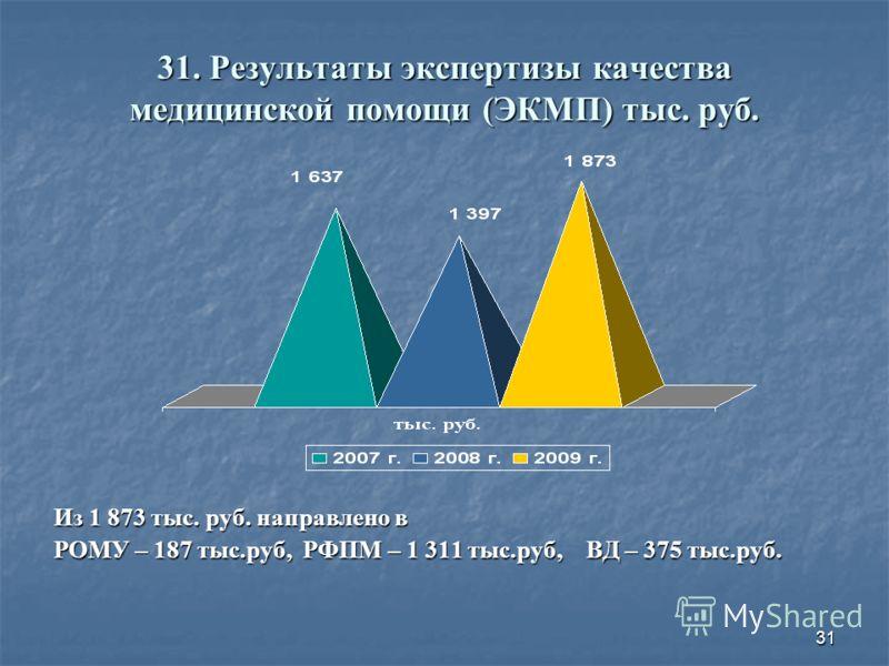 31 31. Результаты экспертизы качества медицинской помощи (ЭКМП) тыс. руб. Из 1 873 тыс. руб. направлено в РОМУ – 187 тыс.руб, РФПМ – 1 311 тыс.руб, ВД – 375 тыс.руб.