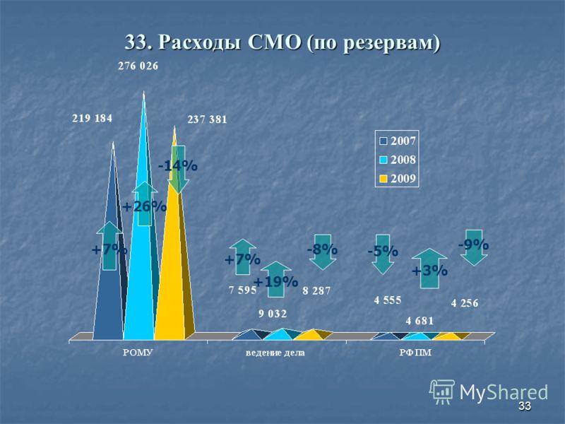 33 33. Расходы СМО (по резервам) +7% +26% +7% +19% -14% -8% -5% +3% -9%