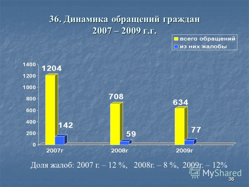 36 36. Динамика обращений граждан 2007 – 2009 г.г. Доля жалоб: 2007 г. – 12 %, 2008г. – 8 %, 2009г. – 12%