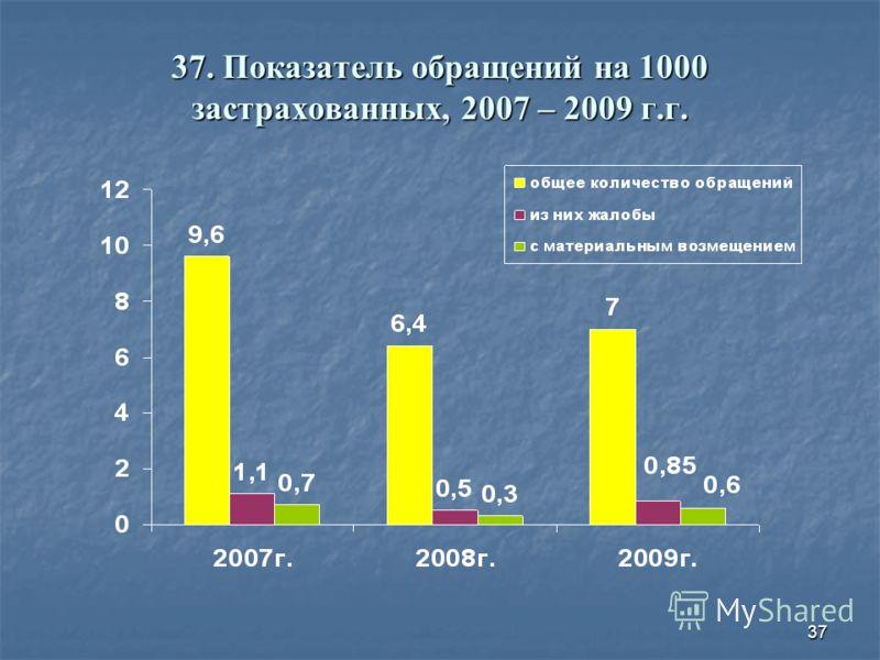 37 37. Показатель обращений на 1000 застрахованных, 2007 – 2009 г.г.
