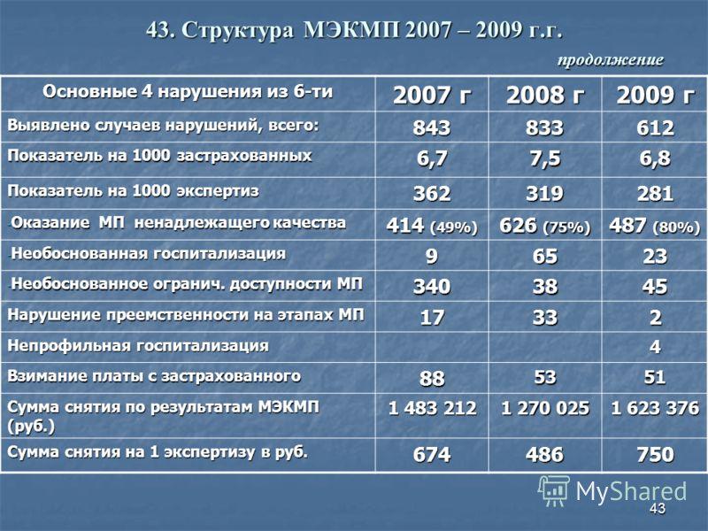 43 43. Структура МЭКМП 2007 – 2009 г.г. продолжение Основные 4 нарушения из 6-ти 2007 г 2008 г 2009 г Выявлено случаев нарушений, всего: 843833612 Показатель на 1000 застрахованных 6,77,56,8 Показатель на 1000 экспертиз 362319281 - Оказание МП ненадл