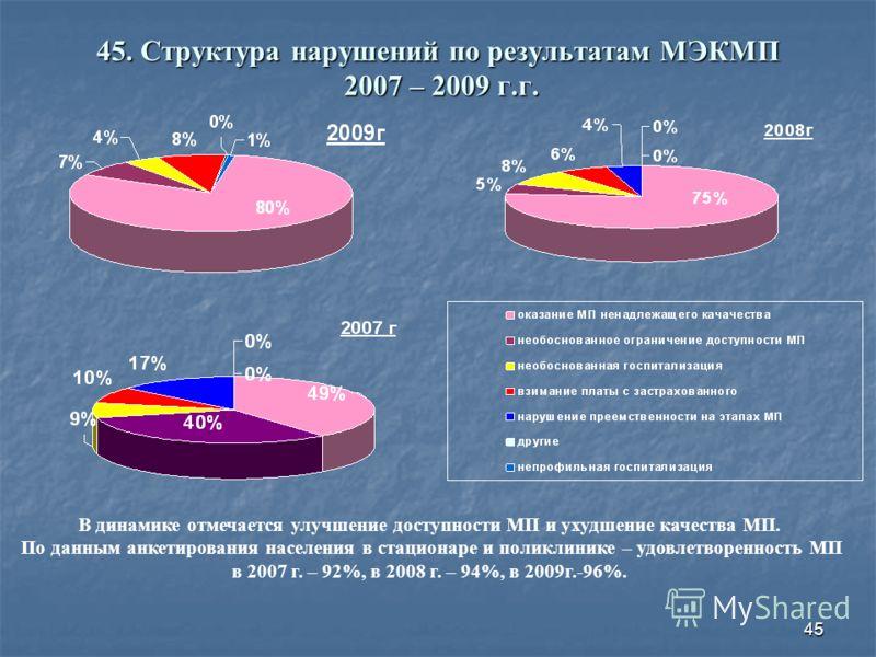 45 45. Структура нарушений по результатам МЭКМП 2007 – 2009 г.г. В динамике отмечается улучшение доступности МП и ухудшение качества МП. По данным анкетирования населения в стационаре и поликлинике – удовлетворенность МП в 2007 г. – 92%, в 2008 г. –