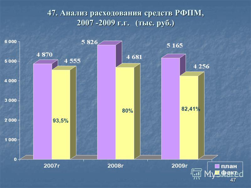 47 47. Анализ расходования средств РФПМ, 2007 -2009 г.г. (тыс. руб.) 93,5% 80% 82,41%
