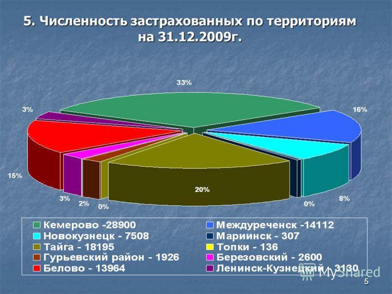 5 5. Численность застрахованных по территориям на 31.12.2009г.