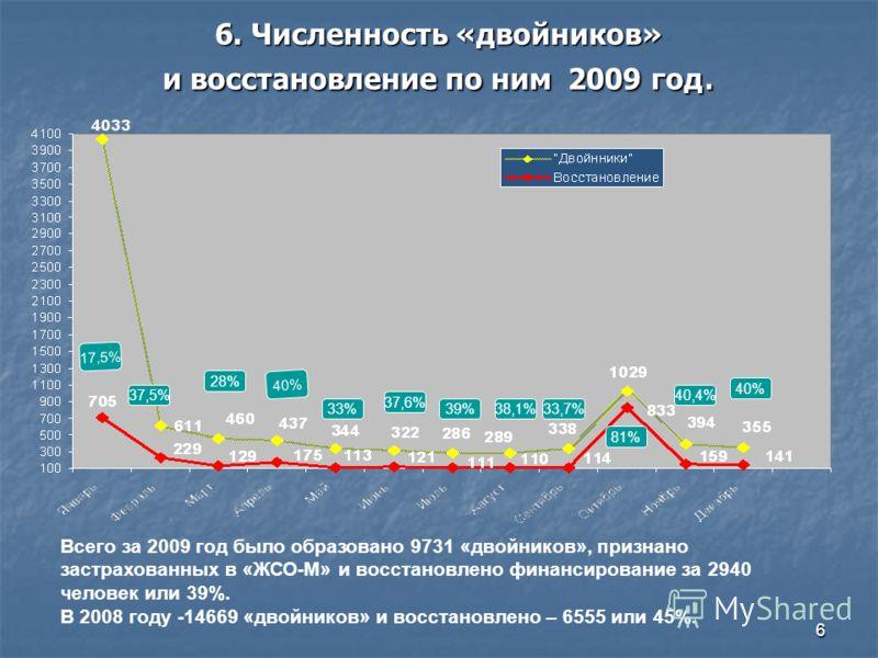 6 6. Численность «двойников» и восстановление по ним 2009 год. Всего за 2009 год было образовано 9731 «двойников», признано застрахованных в «ЖСО-М» и восстановлено финансирование за 2940 человек или 39%. В 2008 году -14669 «двойников» и восстановлен