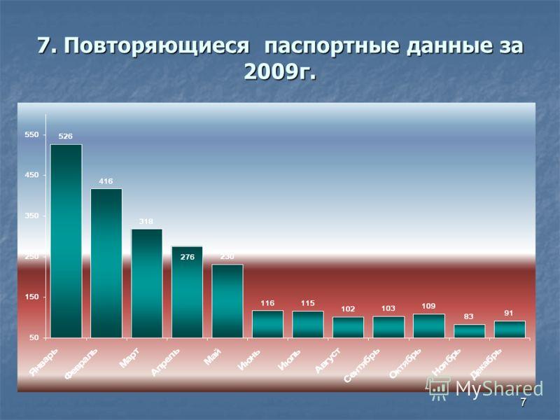 7 7. Повторяющиеся паспортные данные за 2009г.