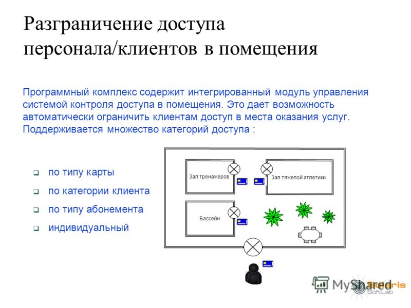 Разграничение доступа персонала/клиентов в помещения Программный комплекс содержит интегрированный модуль управления системой контроля доступа в помещения. Это дает возможность автоматически ограничить клиентам доступ в места оказания услуг. Поддержи
