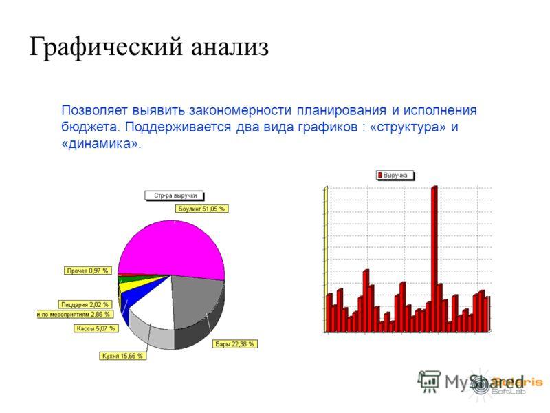 Графический анализ Позволяет выявить закономерности планирования и исполнения бюджета. Поддерживается два вида графиков : «структура» и «динамика».