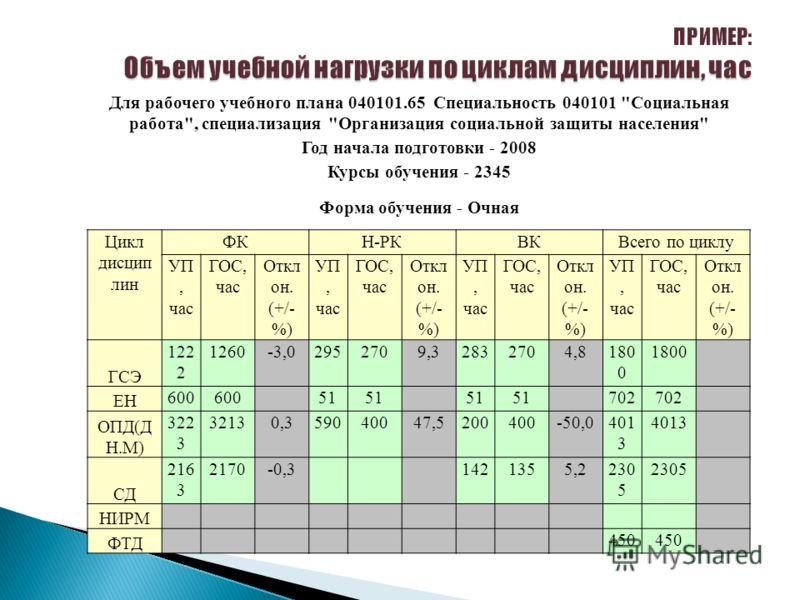Для рабочего учебного плана 040101.65 Специальность 040101