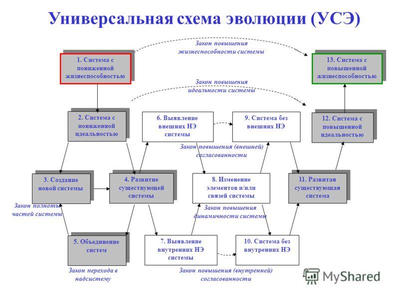 6 Универсальная схема эволюции (УСЭ) Закон повышения (внешней) согласованности Закон повышения идеальности системы Закон повышения динамичности системы 4. Развитие существующей системы 8. Изменение элементов и/или связей системы 12. Система с повышен