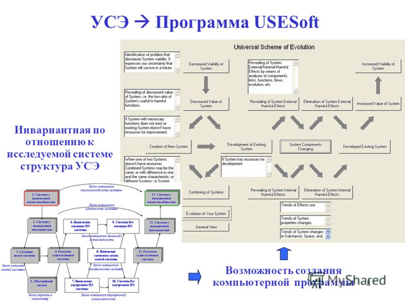 8 УСЭ Программа USESoft Инвариантная по отношению к исследуемой системе структура УСЭ Возможность создания компьютерной программы